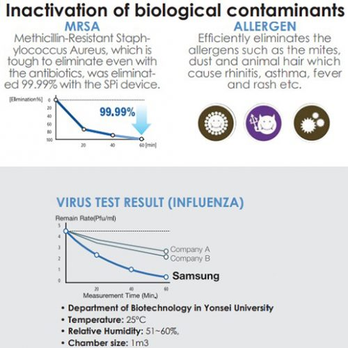 Inactivation of biological contaminants virus zero air purifier samsung technology