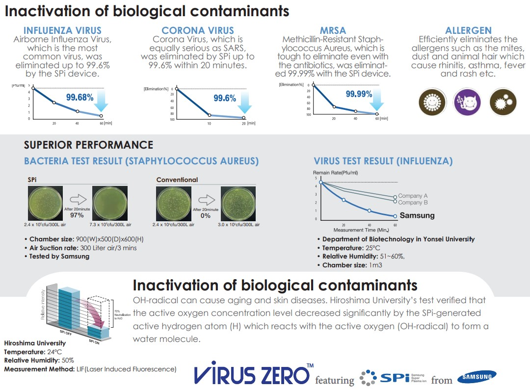 virus zero portable air purifier Inactivation of biological contaminants